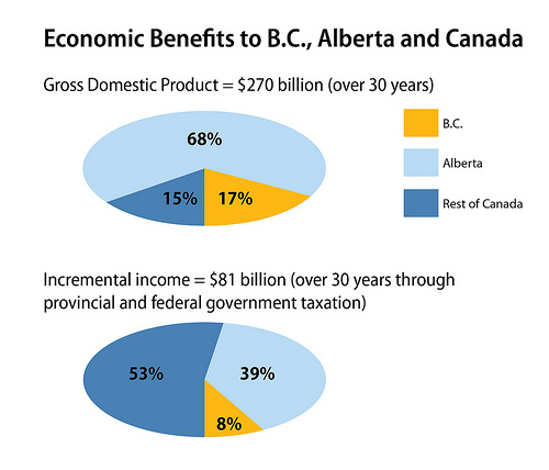 BC government graphic on economic benefits