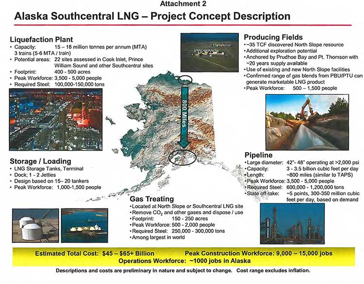 Alaska LNG fact sheet