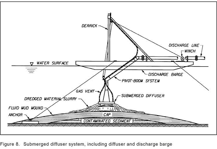 Diagram of a sediment capping operation knowing as diffusion (US Army Corps of Engineers)