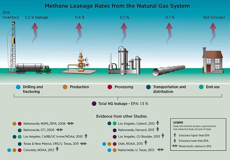 EPA Gas Leakage