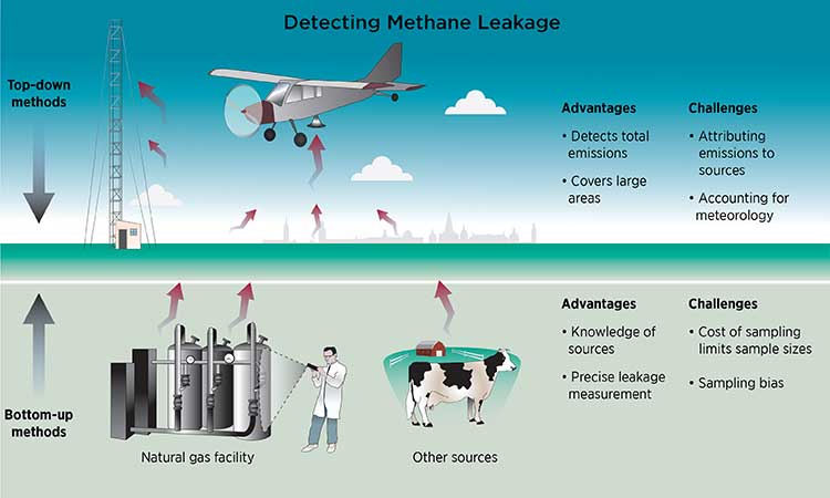 Methane air sampling systems