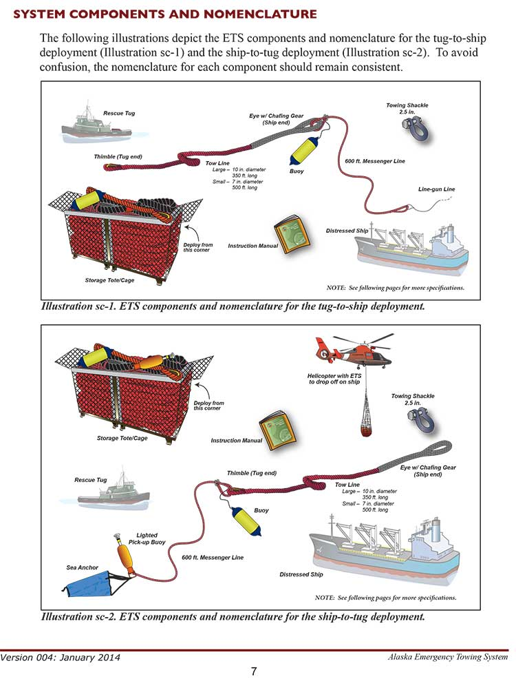 The two types of Emergency Towing System packages are  pictured in the operations manual. (Alaska Dept. of Environmental Conservation)