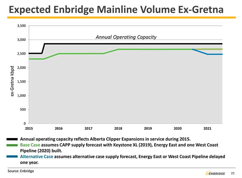 "A slide from the Enbridge presentation speaks of ""one"" west coast pipeline coming into operation in 2020 or 2021  (Enbridge)"