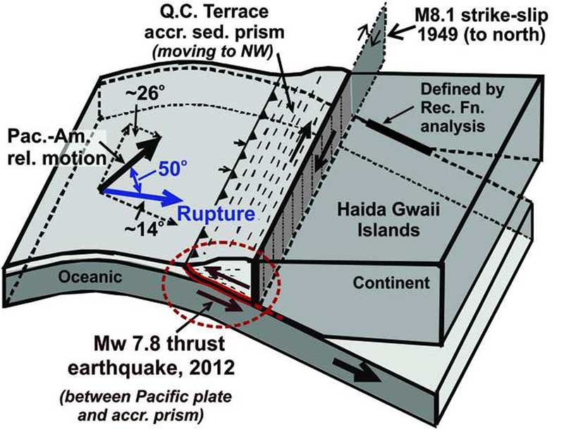"A diagram of the situation  off Haida Gwaii that triggered the October 2012 ""mini megathrust"" earthquake seen at the lower centre, while the 1949 slip strike   earthquake is seen at the top. (Bulletin of the Seismological Society of America)"
