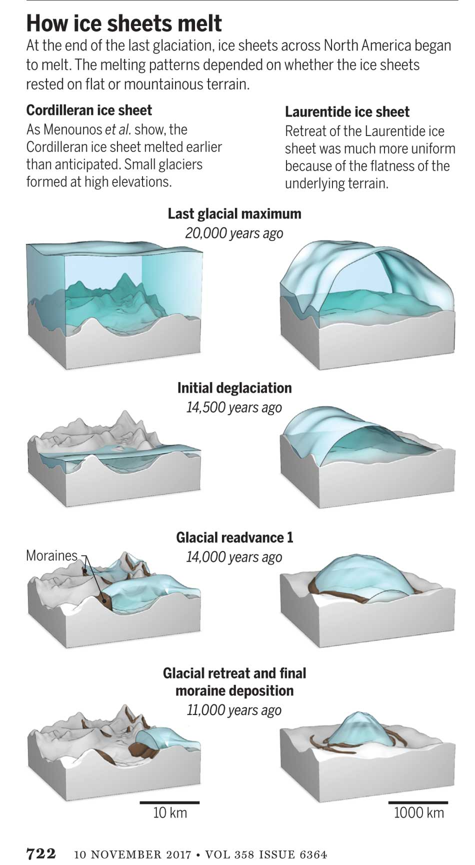 The end of the Ice Age in coastal British Columbia may indicate what ...
